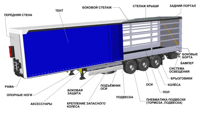 http://www.wielton-rus.ru/userfiles/NS3B_M2_ru.png